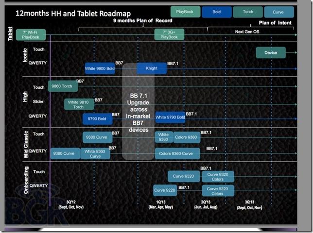 blackberry-roadmap-2011