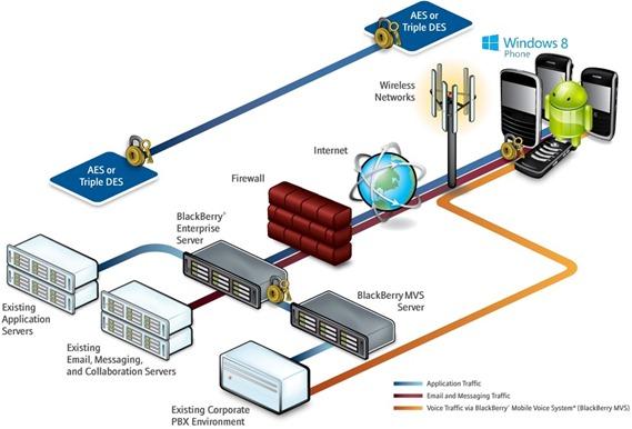 blackberry_communication_network